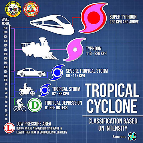 tropical cyclone classification